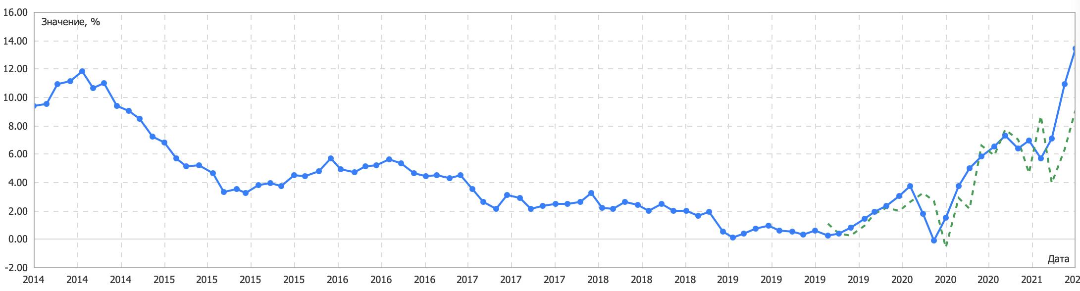 Индекс цен на жилье в Великобритании