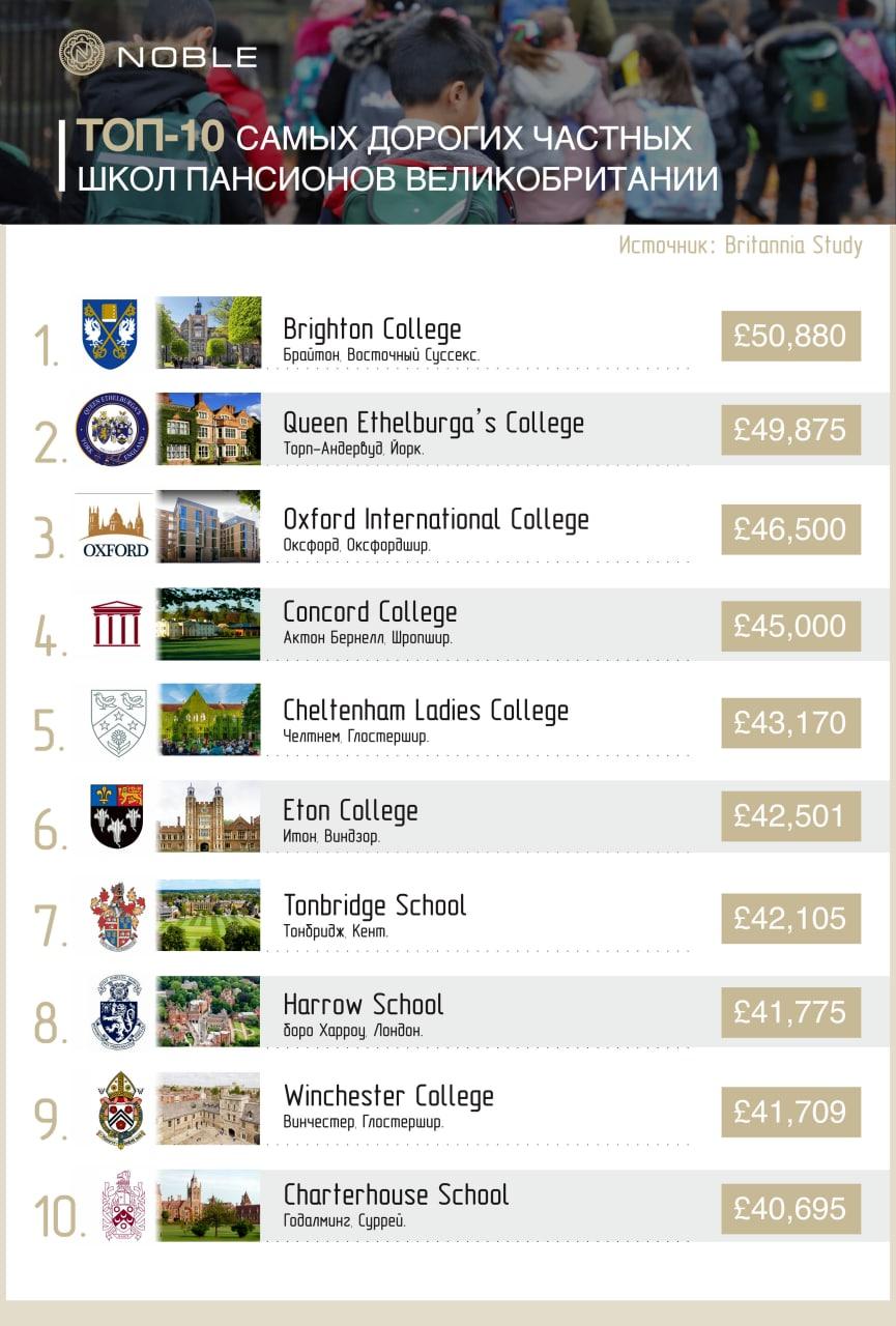 Топ-10 самых дорогих частных школ пансионов Великобритании